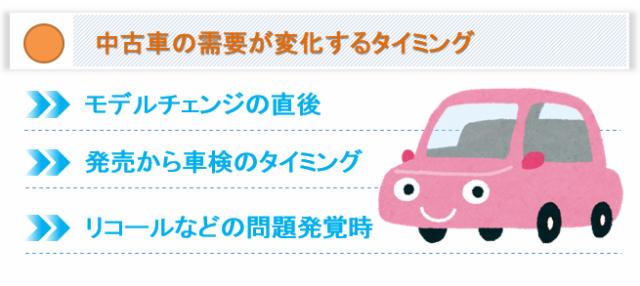 中古車の需要が変化するタイミング
